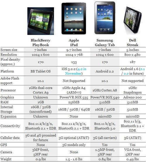 blackberry playbook case. Hard-core BlackBerry users