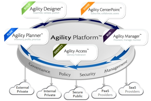 ServiceMesh Agility Platform