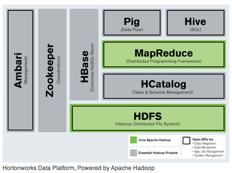 Hadoop, there it is: Here Comes Hortonworks