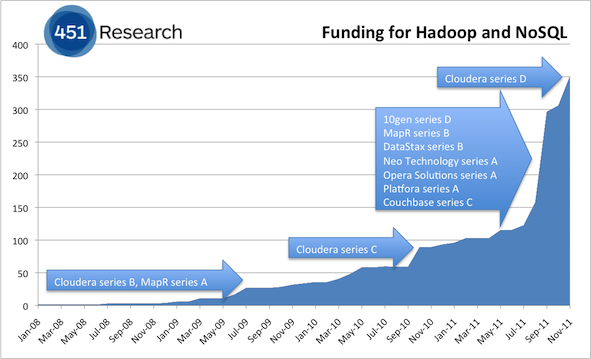 Hadoop and NoSQL VC Funding Is More Than $350 Million – Up 266%