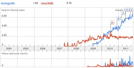 MongoDB vs. CouchDB
