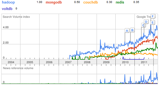 NoSQL search trends from Google Trends