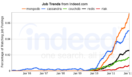 NoSQL job trends graph from Indeed