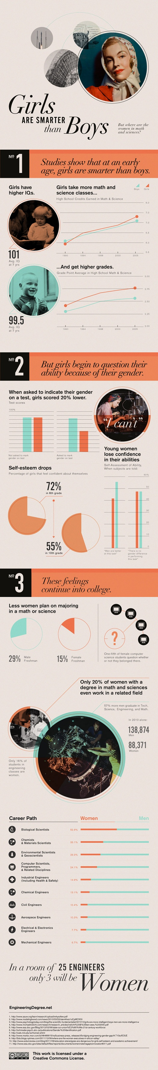 Girls in STEM infographic