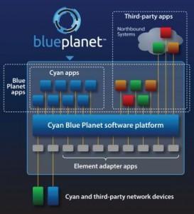 SDN Cyan Blue Planet