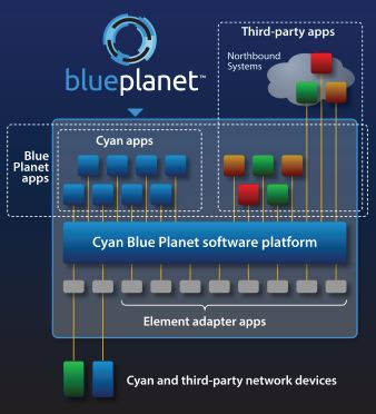 Cyan Blue Planet – Flexible SDN in the DataCenter