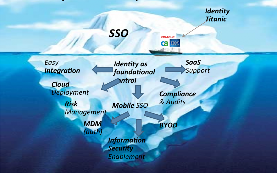 The Future of I.T. – Cloud, Mobile, and the Identity Iceberg