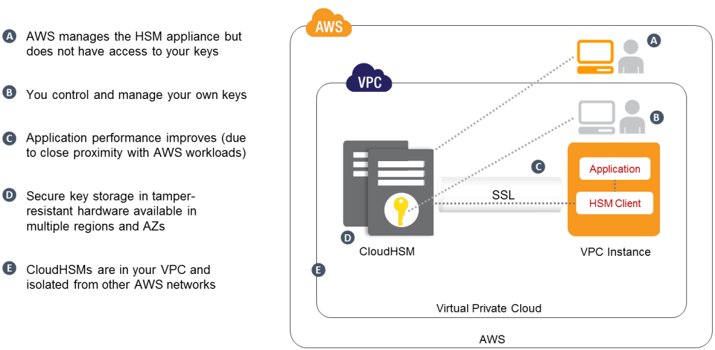 AWS Launches CloudHSM App To Bolster Data Security In The Cloud