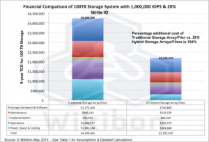 True Cost of Oracle's New ZFS Hybrid Storage Appliance : CIO