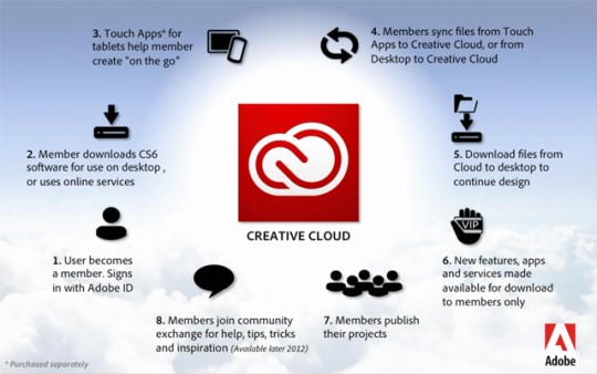 how to get rid of adobe creative cloud