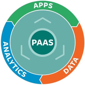 Wikibon offers guidance for sorting out confusing PaaS market