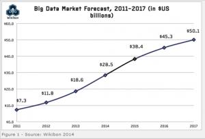 Big_Data_Market_Forecast