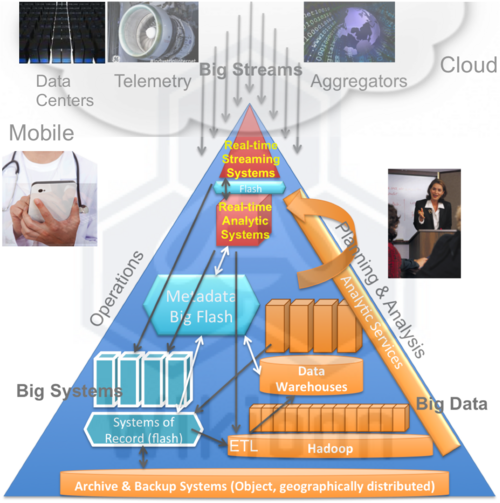 Integration of Big Streams, Big Systems & Big Data for Implementation of Enterprise-wide Integrated Applications; Source: Wikibon 2013