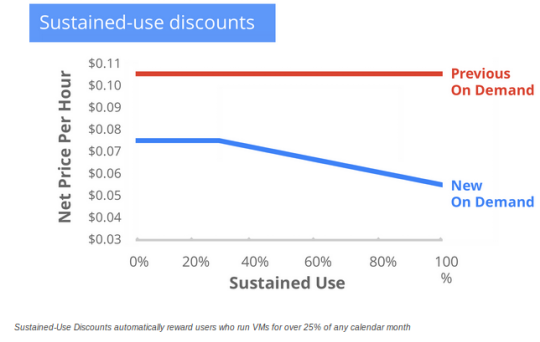 Sustained-use discounts