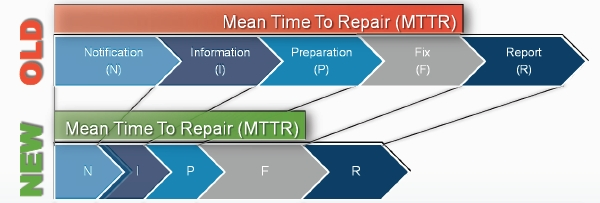 mean-time-to-repair-30x-faster