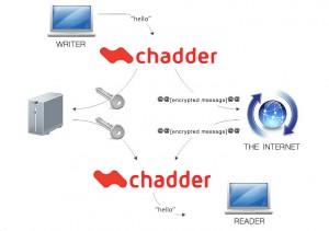 chadderinfo