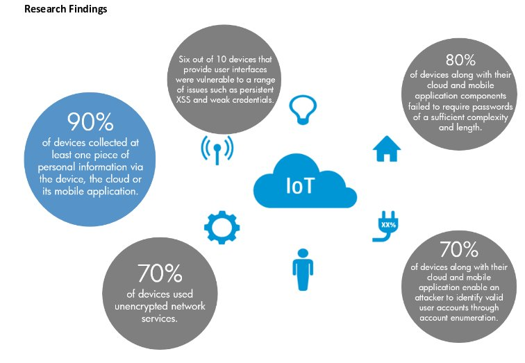 HP IoT security research
