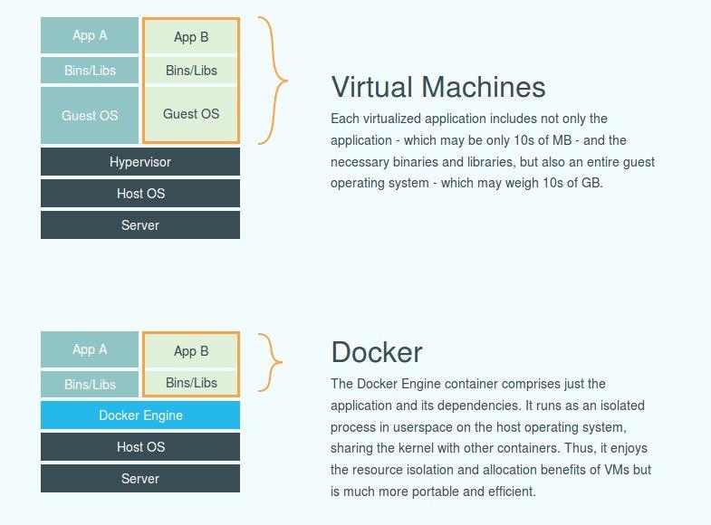 Docker vs Virtualization