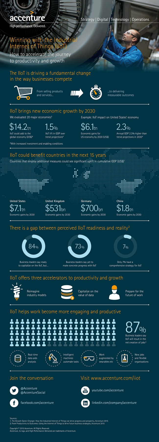 Accenture-Industrial-Internet-of-Things-Infographic-2015 ...