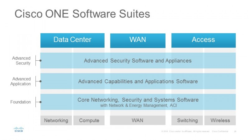 Cisco One architecture