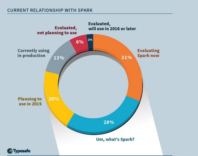 Spark implementation status