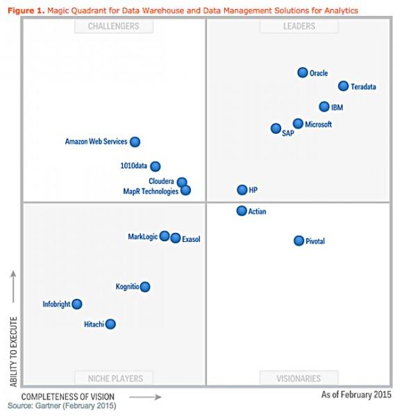 Gartner Legacy Vendors Stay On Top Of The Data Analytics