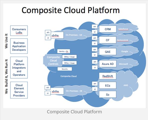 Beyond hybrid cloud – enterprises need composite cloud, says Wikibon analyst