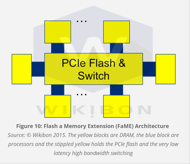 Why Flash-as-Memory-Extension is the future of enterprise storage