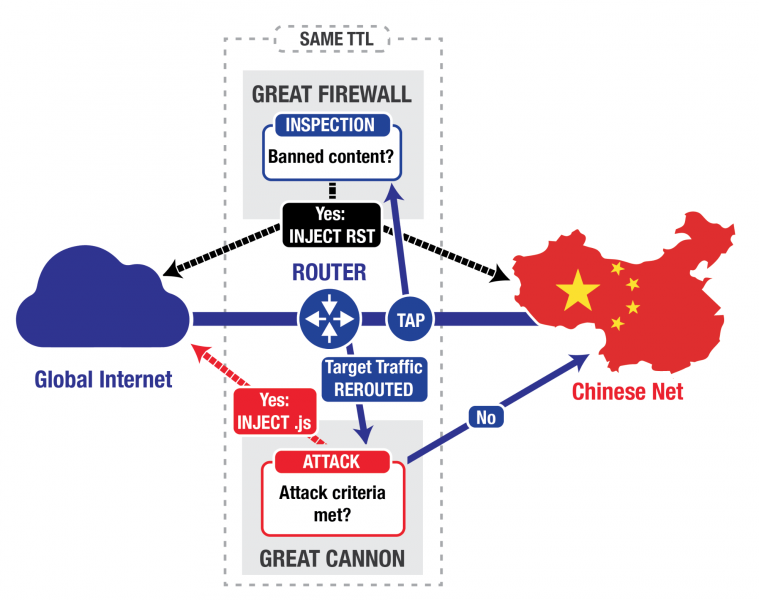 DDoS attack on GitHub evidence for the Great Cannon of China
