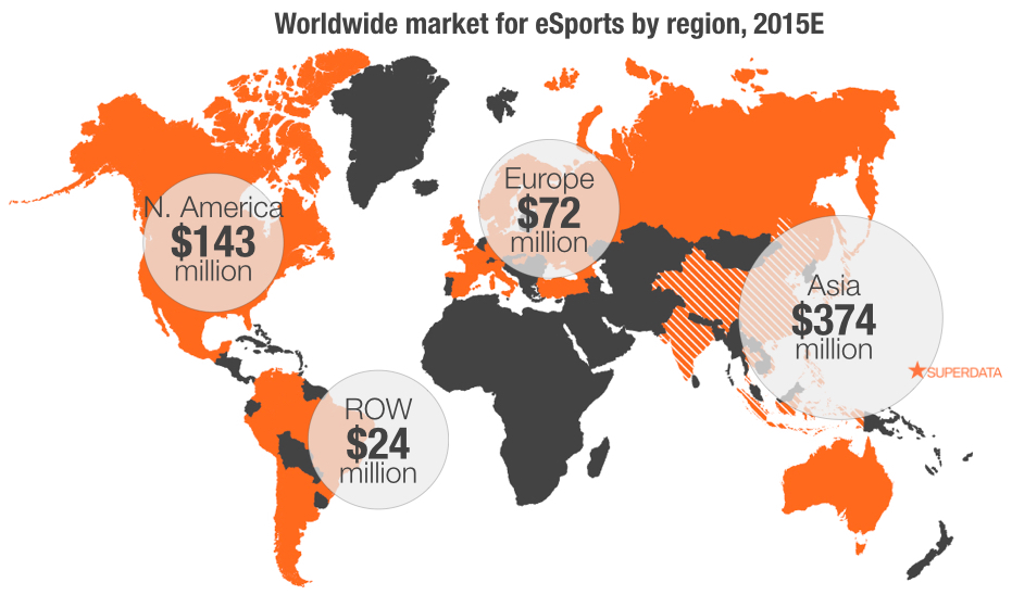 Esports is a $612 million industry with over 164 million viewers, says SuperData