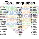 AFF by Languages