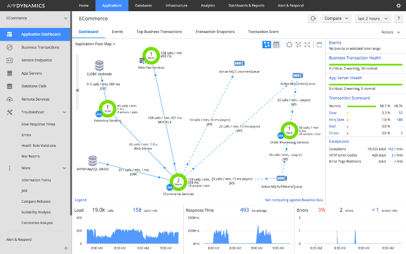 AppDynamics introduces Browser Synthetic Monitoring to help enterprises stay online