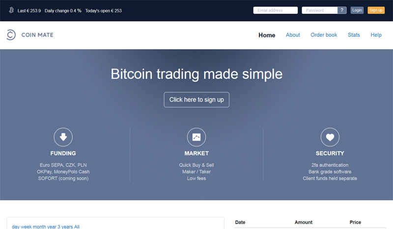 CoinMate Bitcoin exchange integrates with UK payment provider MoneyPolo
