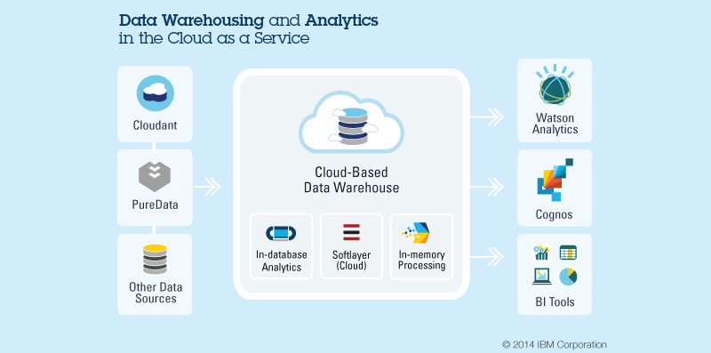 IBM ups the scalability ante for its cloud-based data warehouse