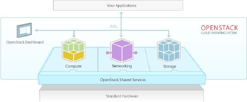 Google throws its weight behind OpenStack to push container tech