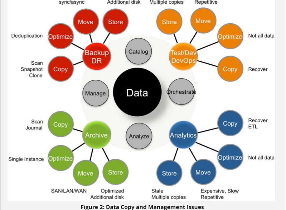 Wikibon analyst says flash snapshots will revolutionize information management