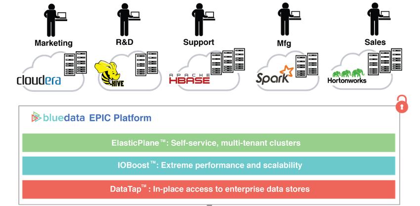 Intel pumps $20 million into BlueData to promote Hadoop virtualization