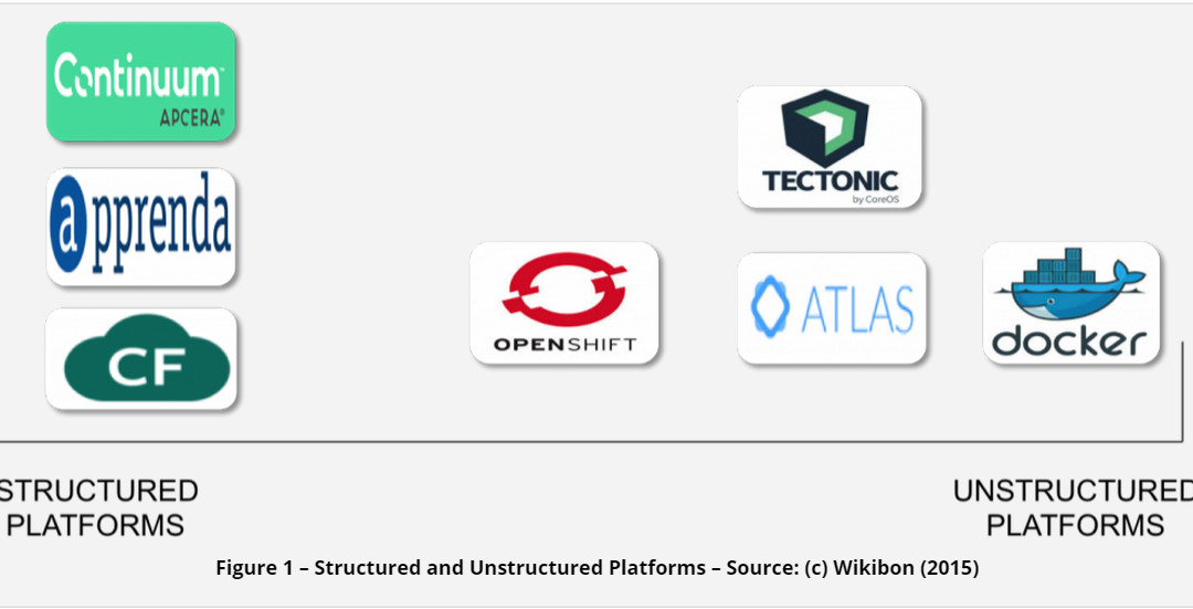 Wikibon finds broad diversity in PaaS platforms