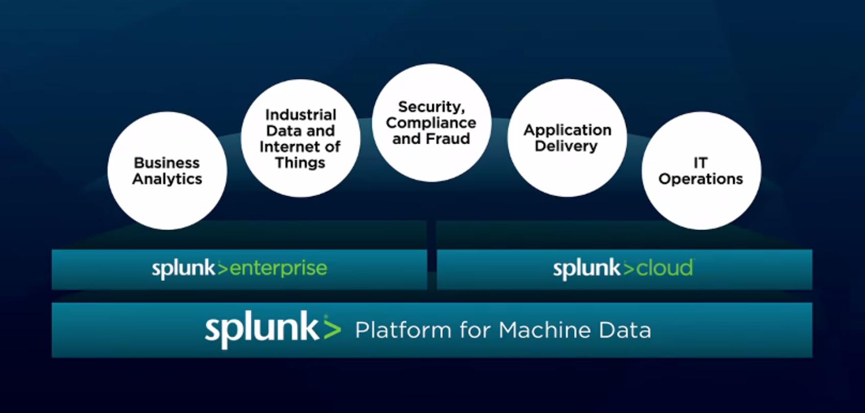 Splunk catches data in-flight | #splunkconf - SiliconANGLE