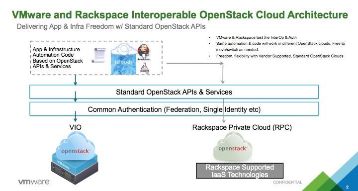VMW-RAX-Interoperable_OpenStack_Architecture