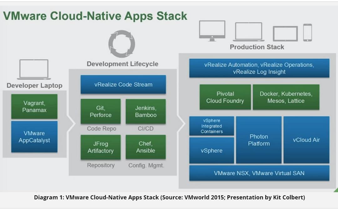 Wikibon sees enterprise potential in VMware cloud-native platform