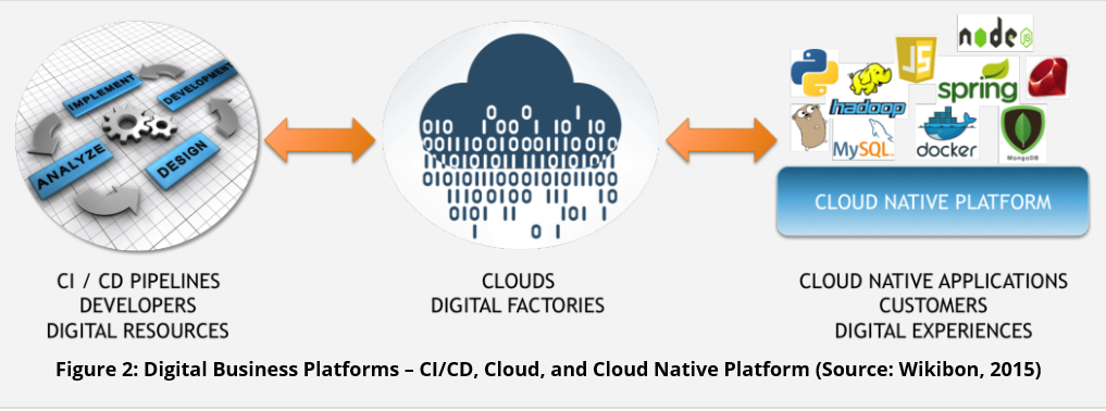 Wikibon analyst defines need for cloud equivalents of ERP, CRM