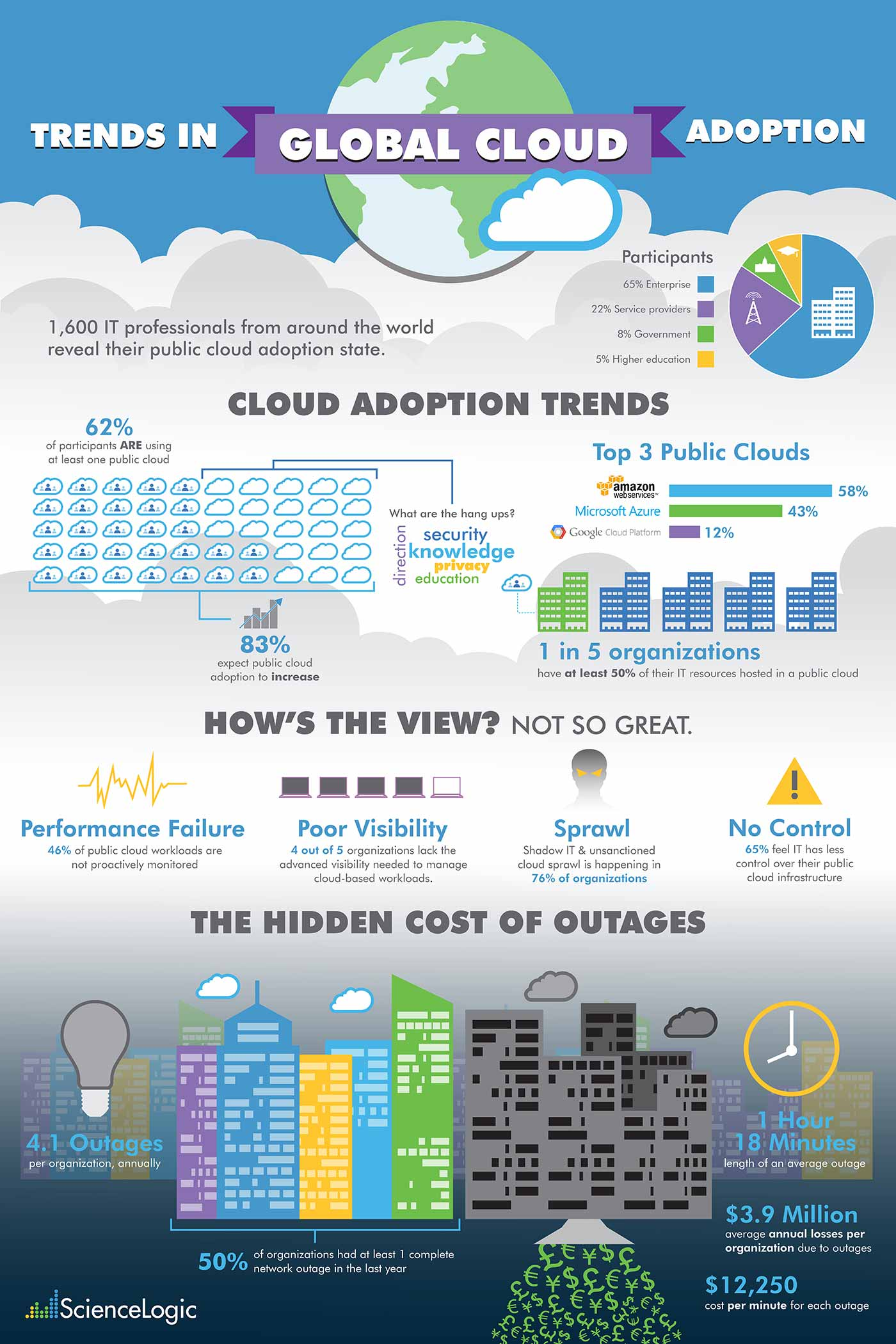 infographic-global-cloud-adoption-trends