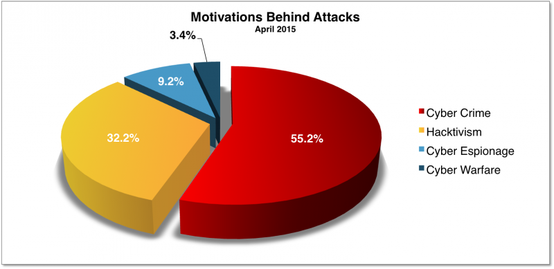 Into 2016, as 2015, a significant number of DDoS attacks were motivated by cybercrime--this includes extortion and DDoS-for-ransom. Chart from Hackmageddon 2015 cyberattack statstics. http://www.hackmageddon.com/2015/05/12/april-2015-cyber-attacks-statistics/