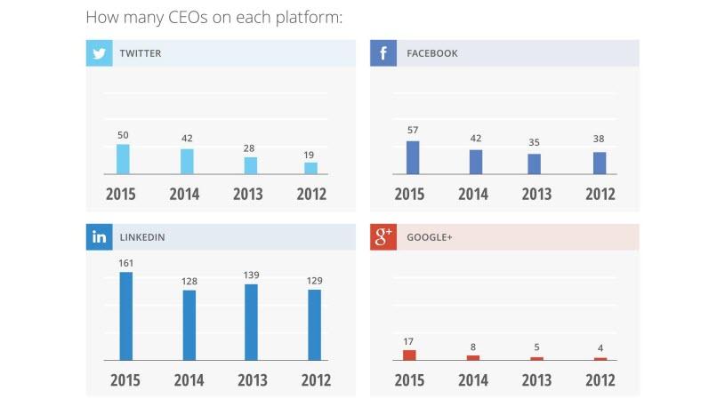 Survey finds Fortune 500 CEOs still avoiding social media