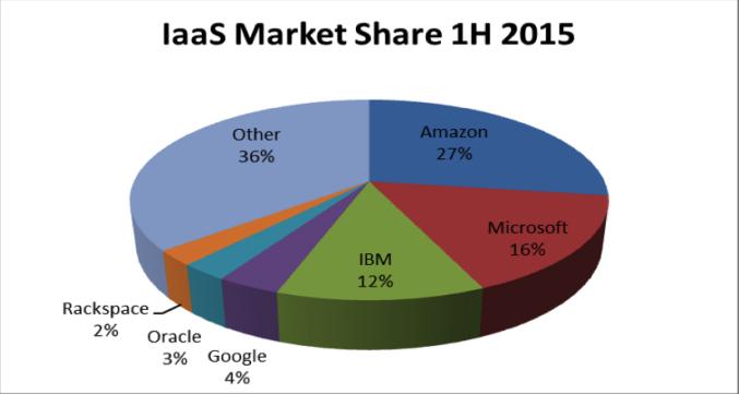 IaaS market share