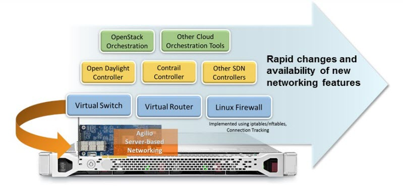 Netronome takes the overhead out of network virtualization