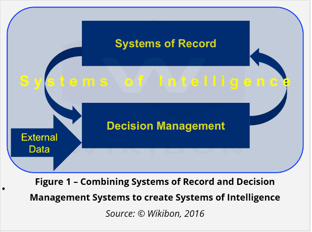 Systems of intelligence to self-tune based on business objectives says Wikibon