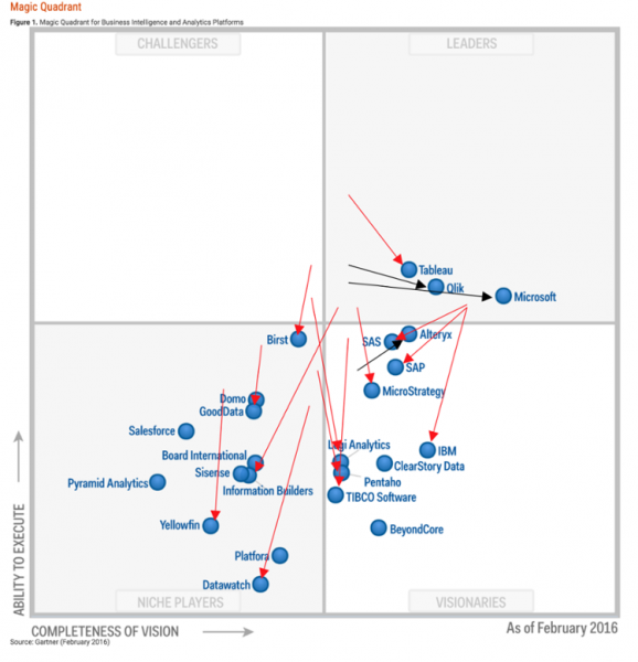 Gartner Magic Quadrant Business Intelligence Analytics