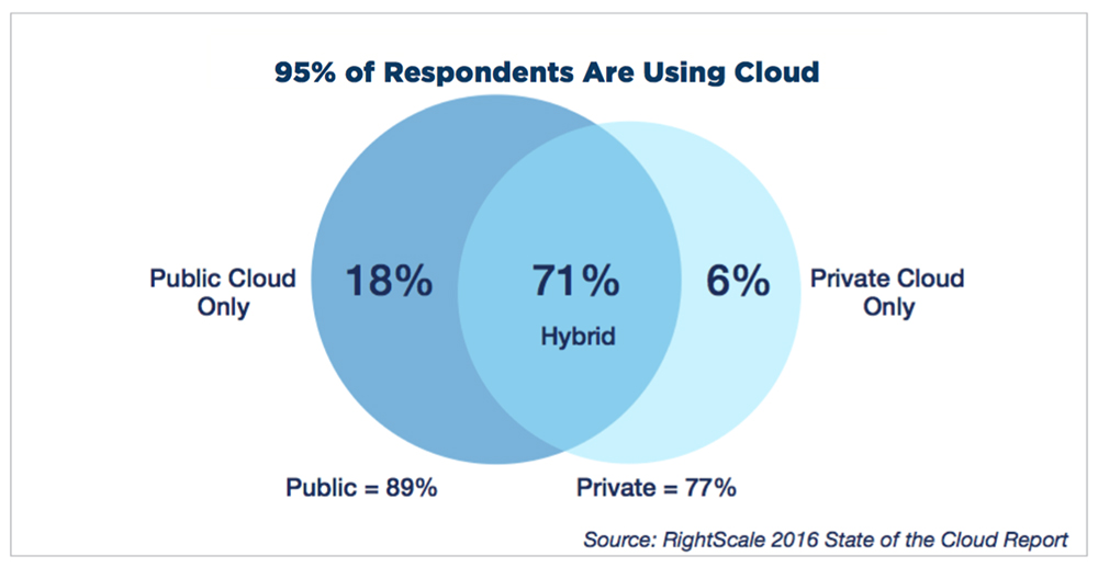 State of the Cloud: Hybrid cloud adoption increases dramatically